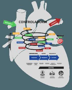 Controladoria é o coração da empresa