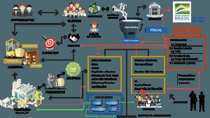 Modelo da engrenagem empresarial