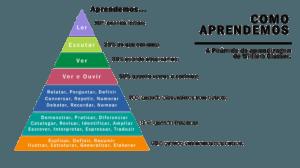 Pirâmide de Aprendizagem eConexão